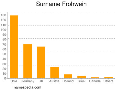 Surname Frohwein