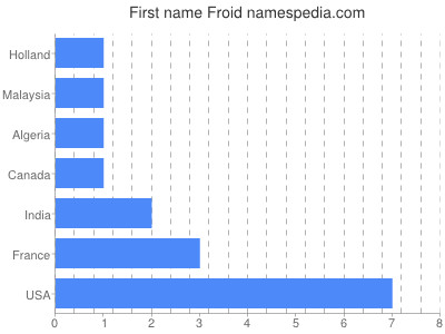 Given name Froid
