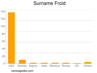 Surname Froid
