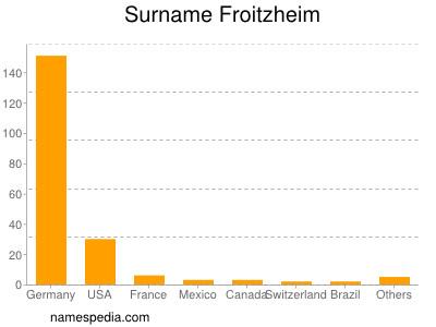 Surname Froitzheim