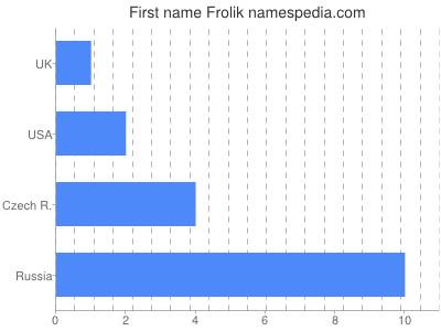 Given name Frolik