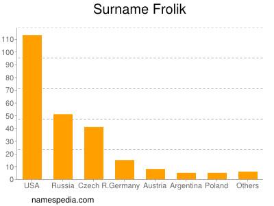 Surname Frolik