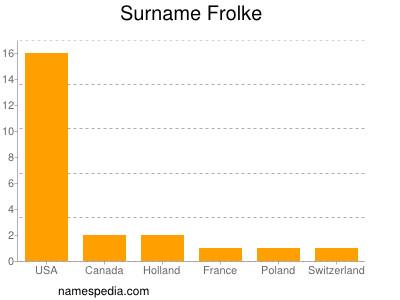 Surname Frolke