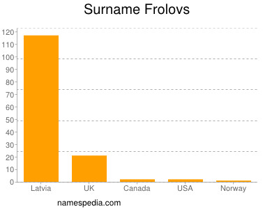 Surname Frolovs