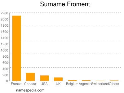 Surname Froment