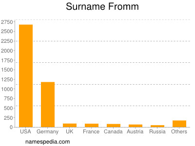 Surname Fromm