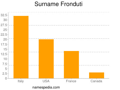 Surname Fronduti