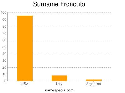 Surname Fronduto