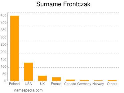 Surname Frontczak