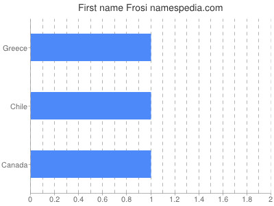 Given name Frosi