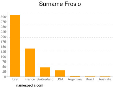 Surname Frosio