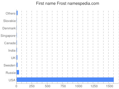 Given name Frost