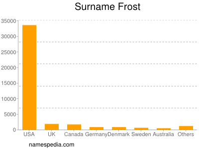 Surname Frost