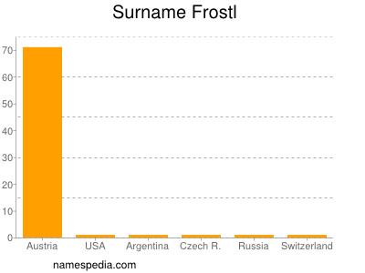 Surname Frostl