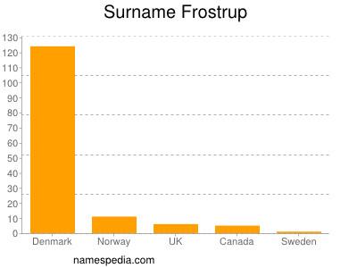 Surname Frostrup