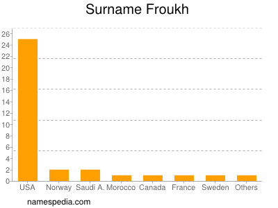 Surname Froukh