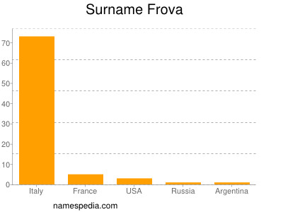 Surname Frova