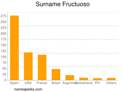 Surname Fructuoso