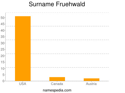 Surname Fruehwald