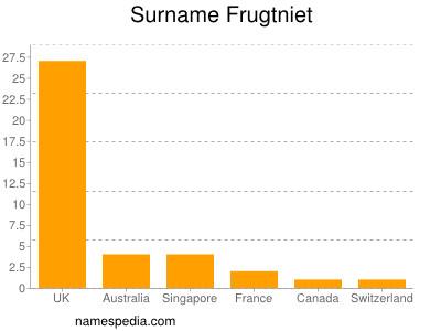 Surname Frugtniet