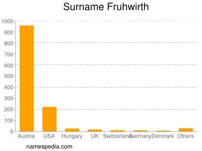 Surname Fruhwirth