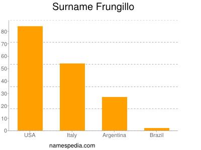 Surname Frungillo