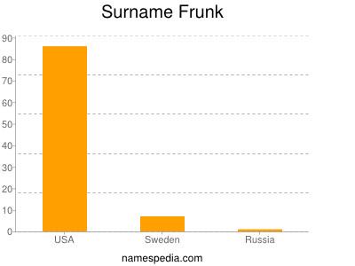 Surname Frunk
