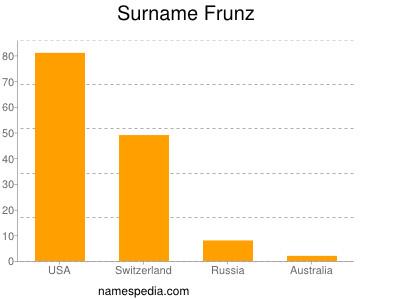 Surname Frunz