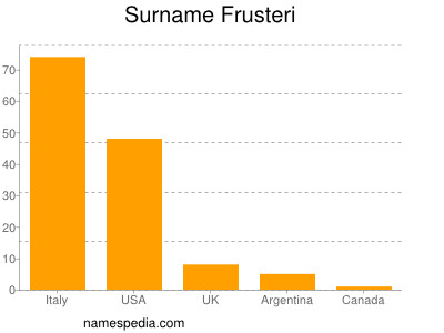 Surname Frusteri