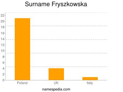 Surname Fryszkowska