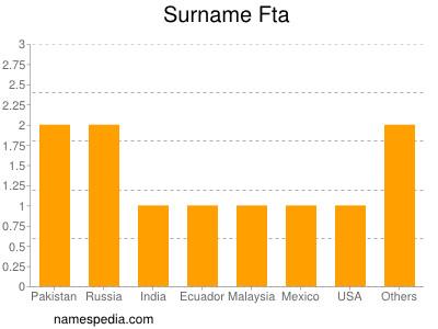 Surname Fta