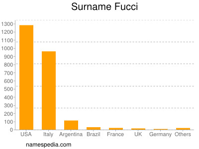 Surname Fucci