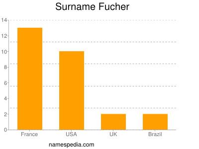 Surname Fucher
