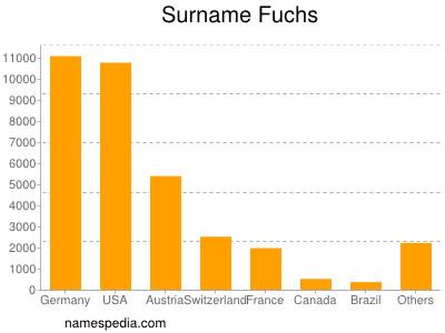 Familiennamen Fuchs