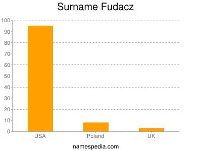 Surname Fudacz