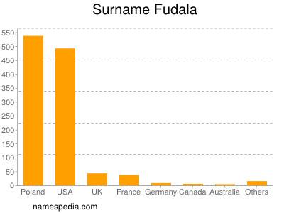 Surname Fudala