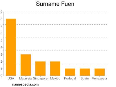 Surname Fuen