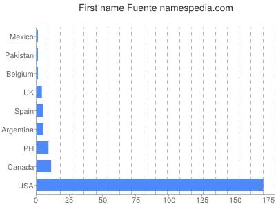 Given name Fuente