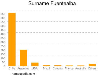 Surname Fuentealba