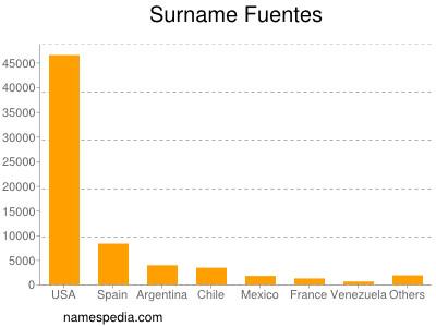 Surname Fuentes