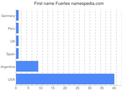 Given name Fuertes