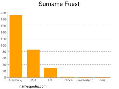 Surname Fuest