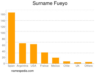 Surname Fueyo