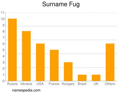 Surname Fug