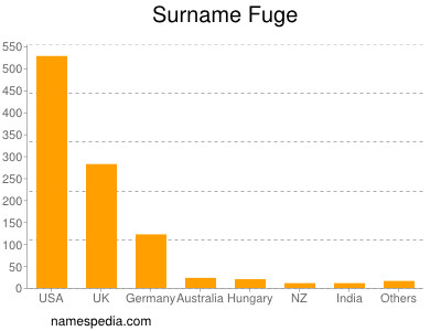 Surname Fuge