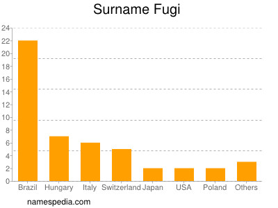 Surname Fugi