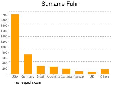 Surname Fuhr