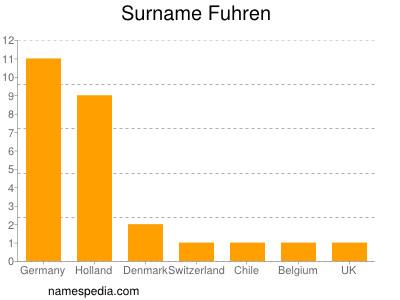 Surname Fuhren