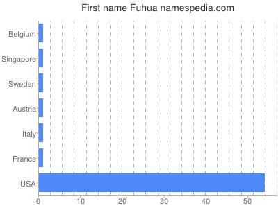 Given name Fuhua