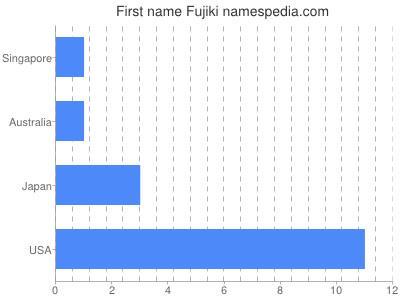 Given name Fujiki